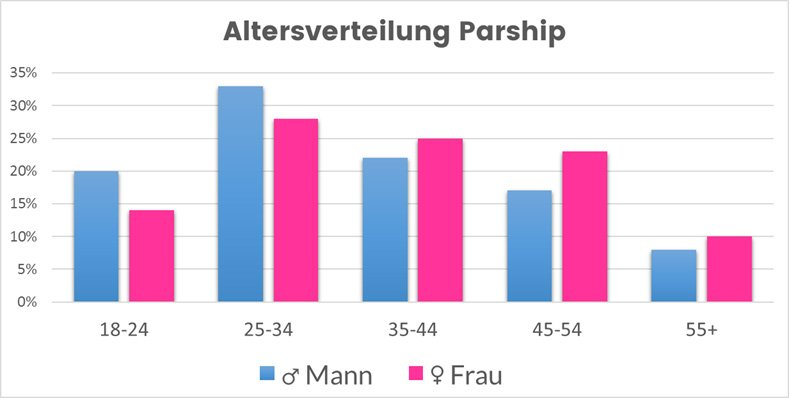 Altersverteilung der Partnerbörse Parship